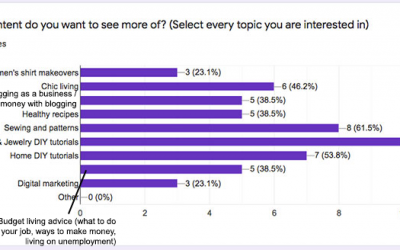 The Chic Creative Life Content Survey Results Are In! I'm Surprised…