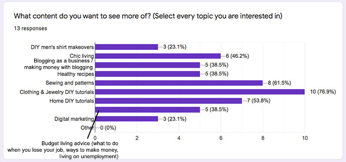 Chic Creative Life Content Survey votes